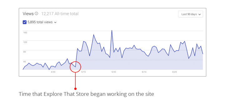 Results After Explore That Store worked on the Google Listing
